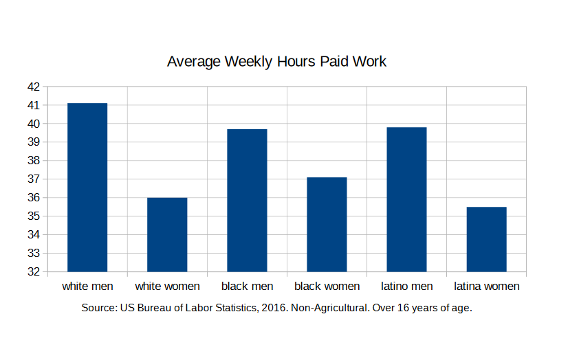 Average Weekly Hours Paid Work US